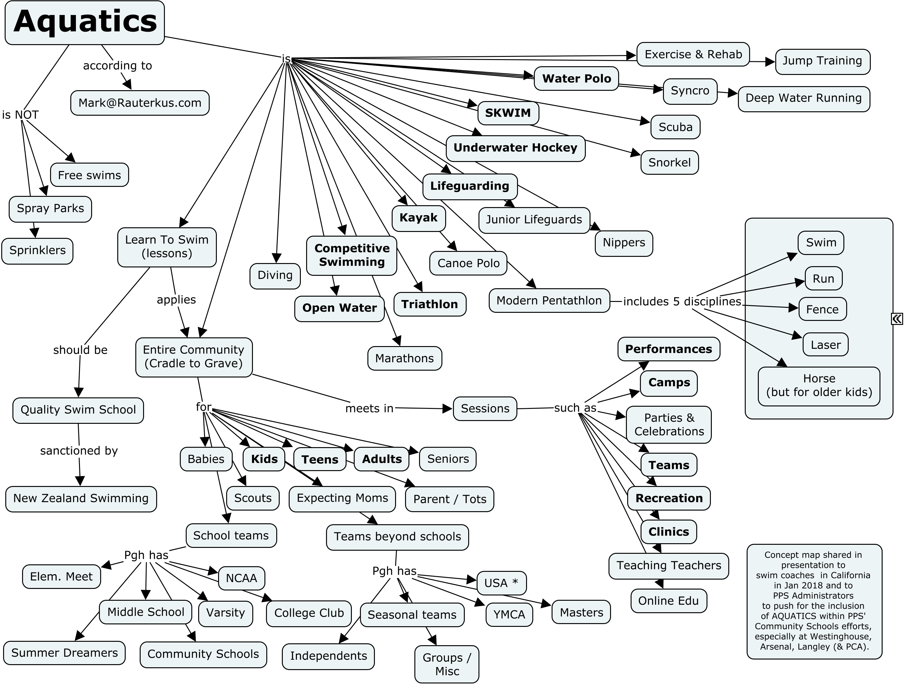 Aquatics concept map with various activities and populations