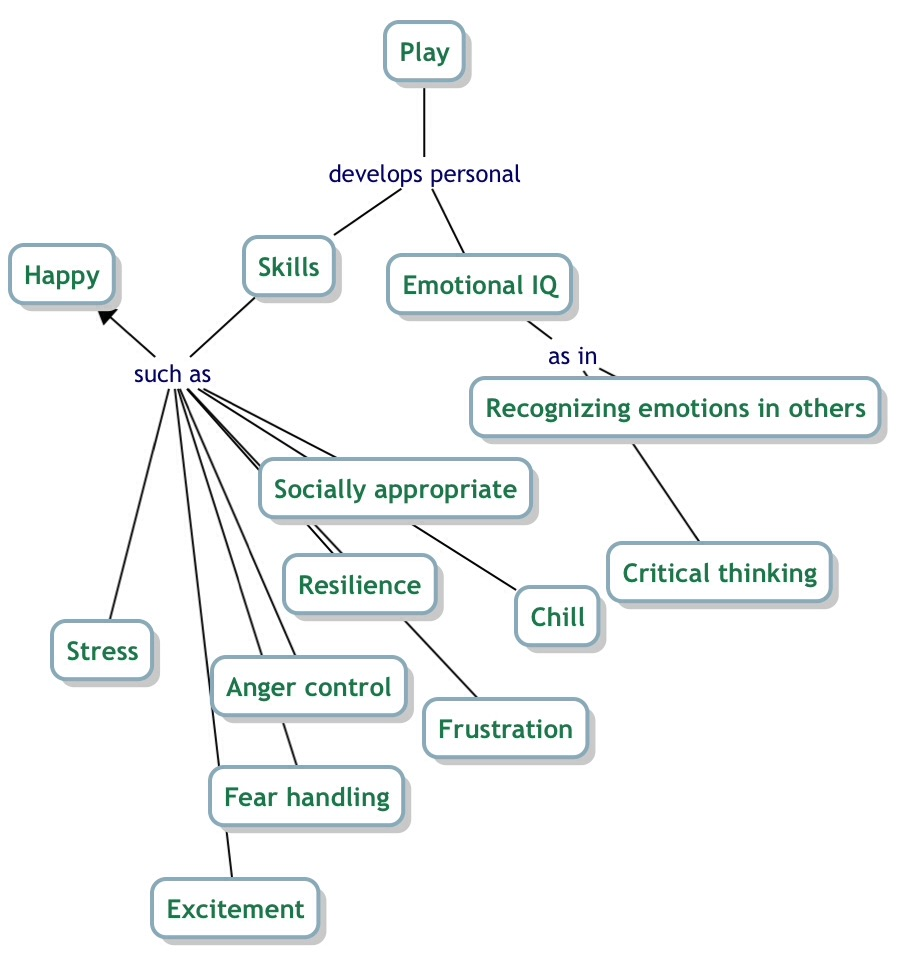 Play Concept Map
