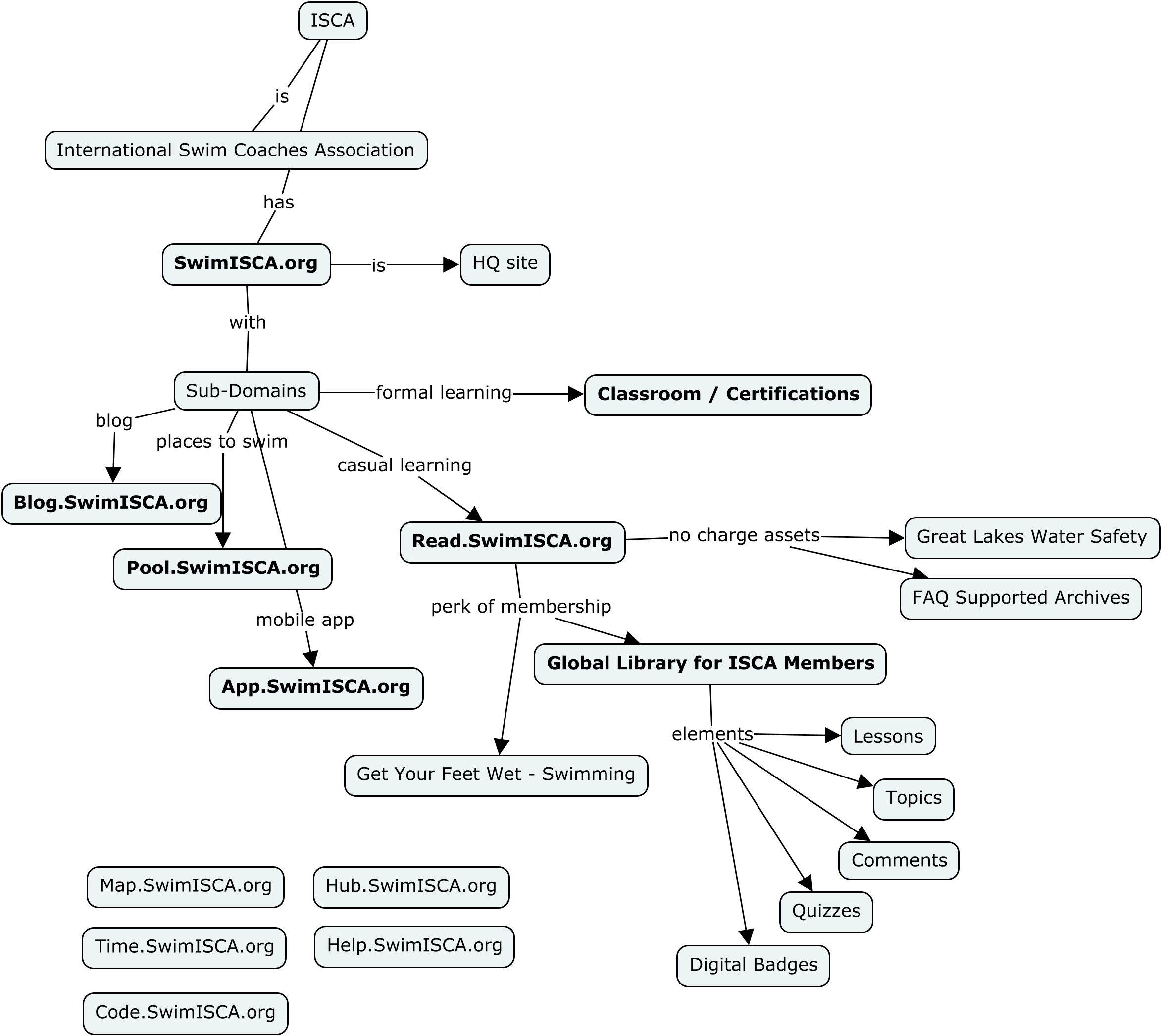 Concept Map of ISCA digital assets